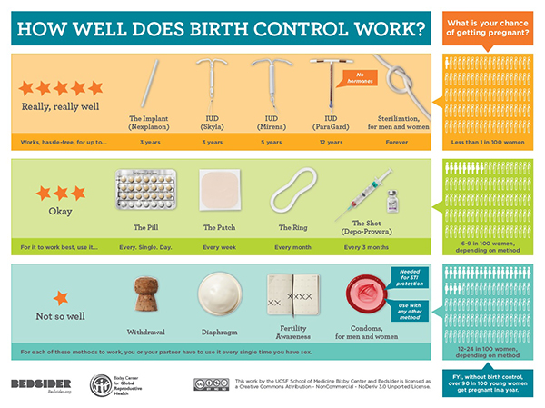 Birth Control Effectiveness Chart